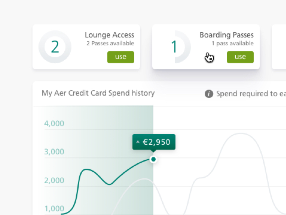 Aer Lingus Dashboard