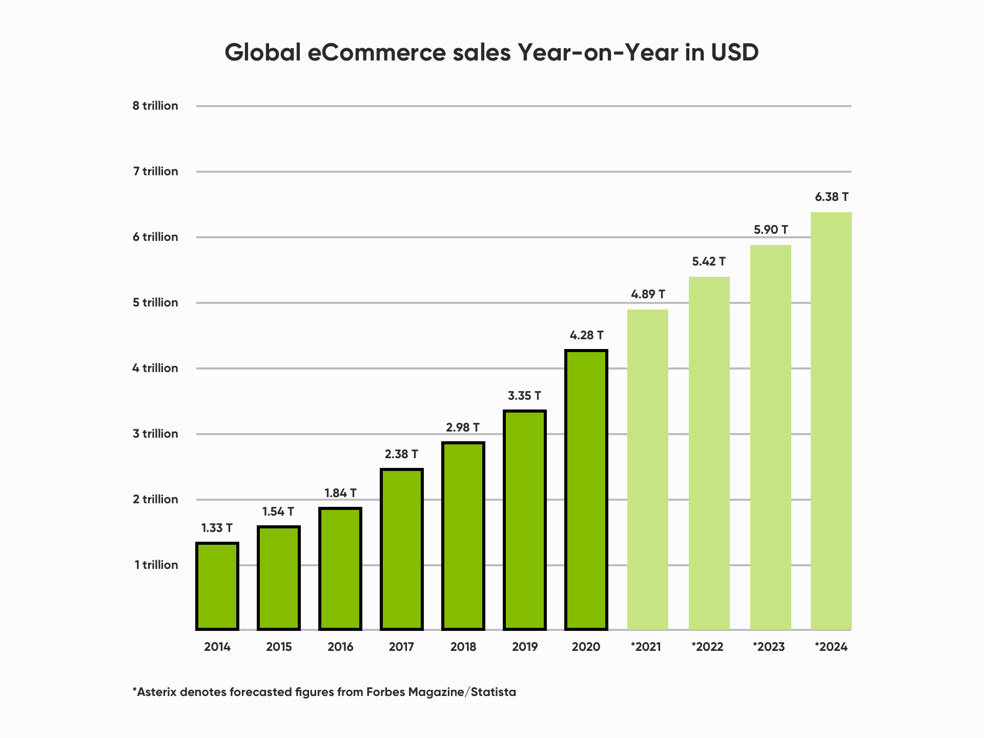 infographics-global-ecommerce-sales-in-usd